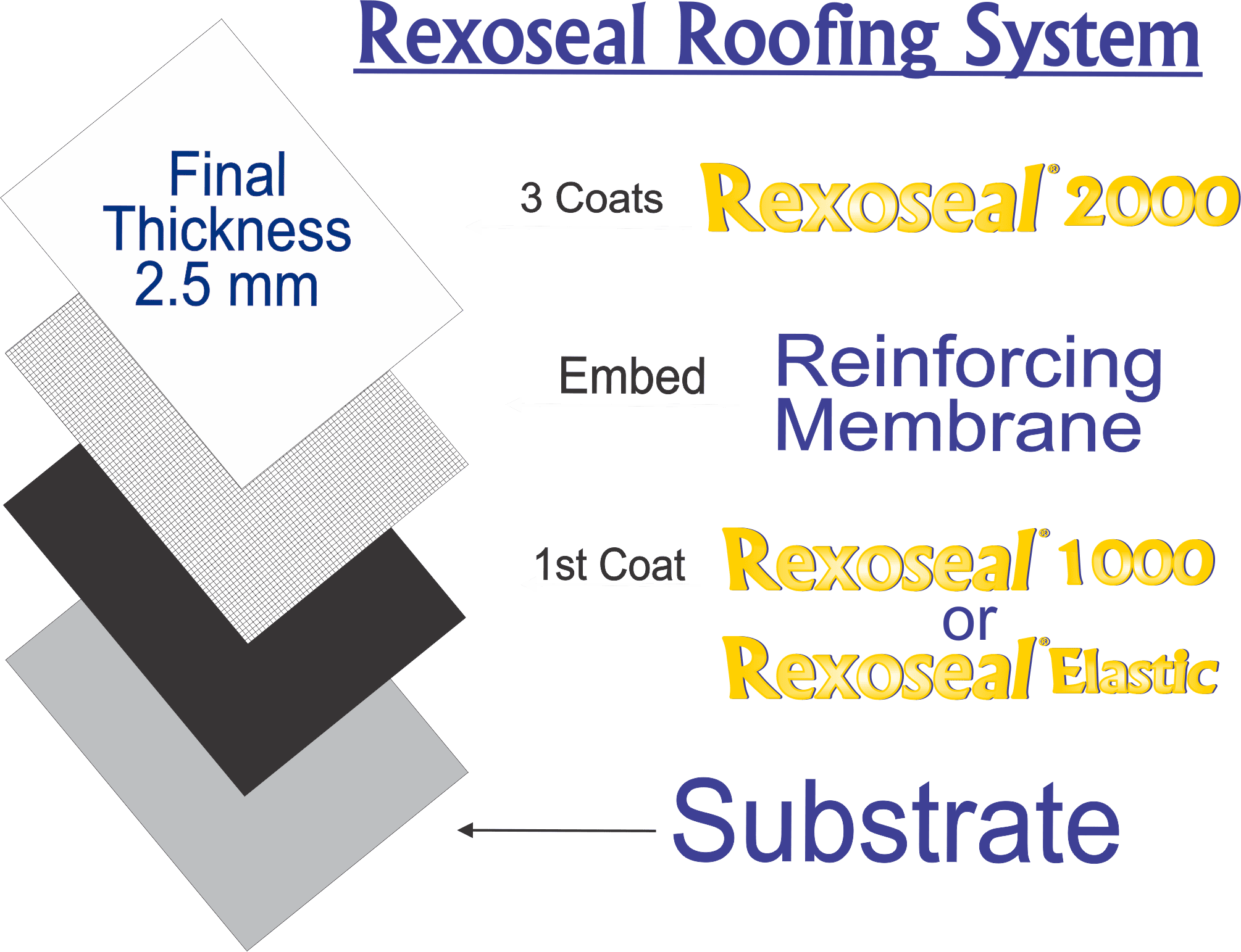 Rexoseal Roofing System Diagram